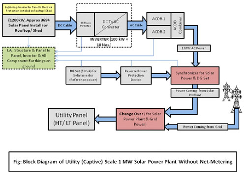 [SCHEMATICS_48IS]  Ultima Communication | Captive Power Plant Block Diagram |  | Ultima Communication